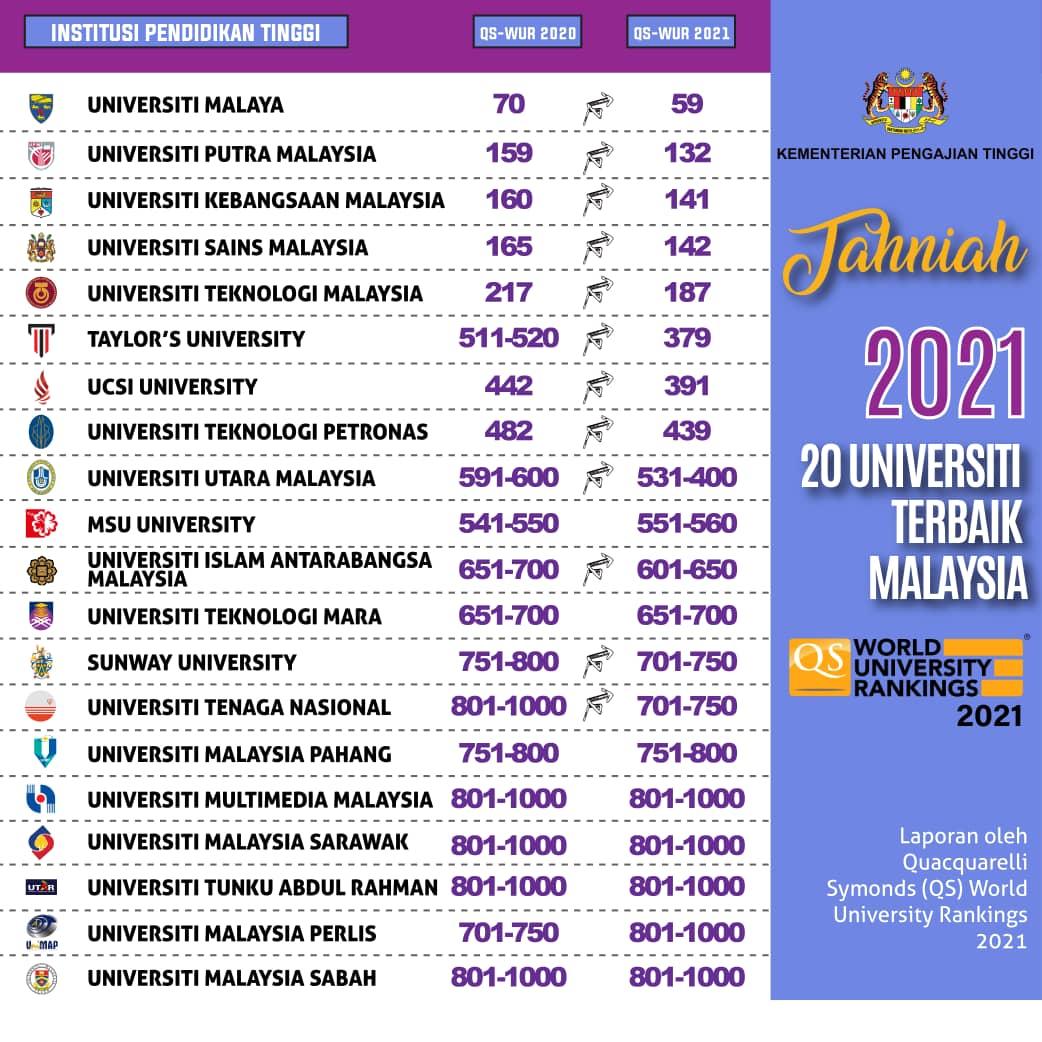 Universiti Malaysia QS World University Rankings